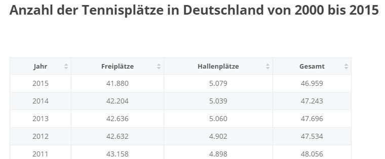 Anzahl der Tennisplätze in Deutschland
